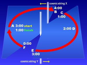 cosmic strings and time travel